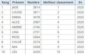 Read more about the article Classement des prénoms en France depuis 1900