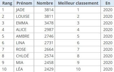 You are currently viewing Classement des prénoms en France depuis 1900